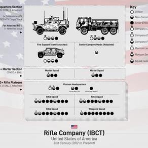 U.S. Army Light Rifle Company (2020)