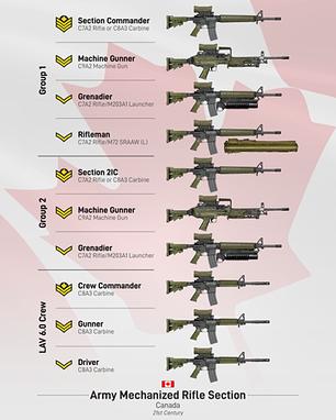 Canadian Mechanized Rifle Section