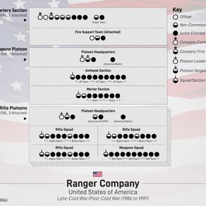 US Army Ranger Company (1986-97)