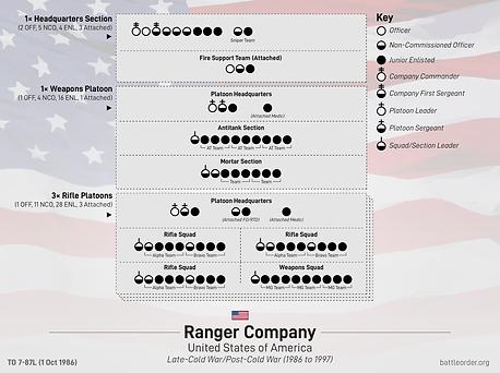 1986 Ranger company-01.png