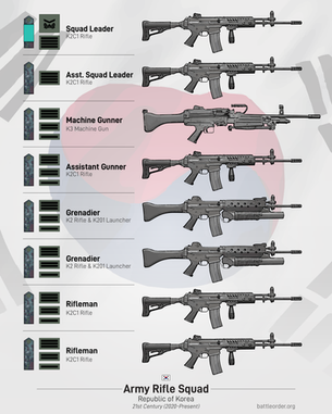 ROK Army Rifle Squad