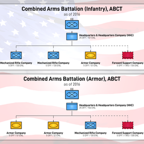 US Army Combined Arms Battalion (Current)