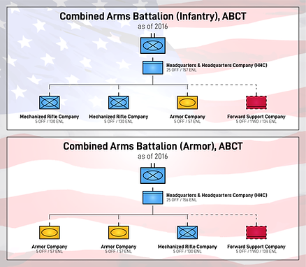 Combined Arms Battalion Orgs-01.png
