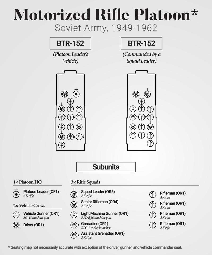 BTR-152 Mot. Rifle Platoon