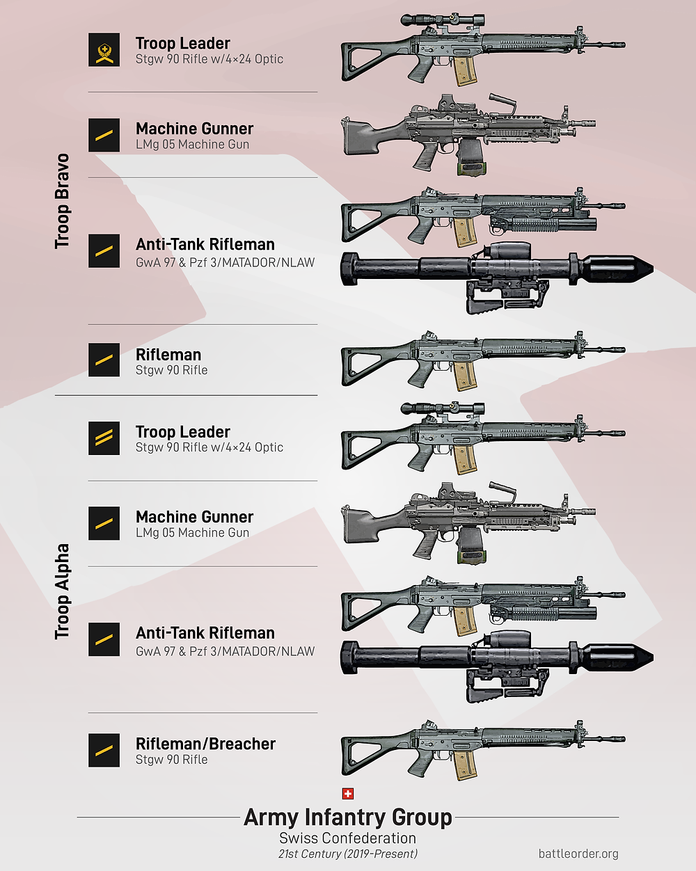 Equipment of the Swiss Infantry Squad