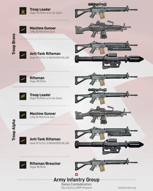 Modern Swiss Infantry Group