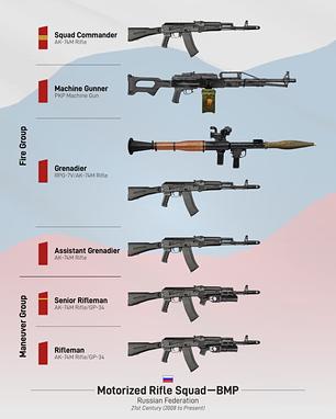 Russian Motorized Rifle Squad