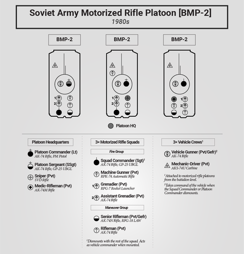 Motorized Rifle Platoon Seating [BMP-2]