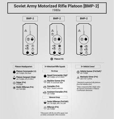 Motorized Rifle Platoon Seating [BMP-2]