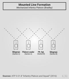 Line Formation
