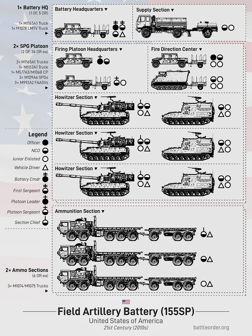 Field Artillery Battery (155SP) organization