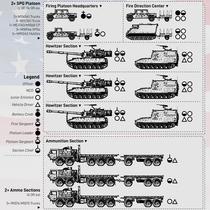 U.S. Army Field Artillery Battery (Paladin)
