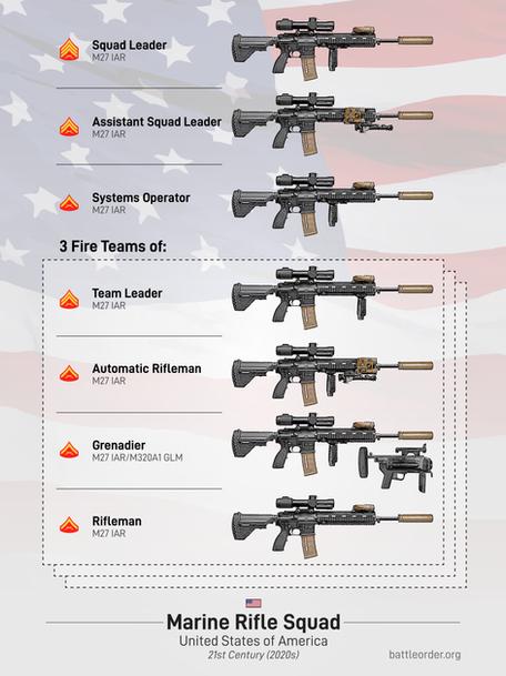 Future U.S. Marine Rifle Squad
