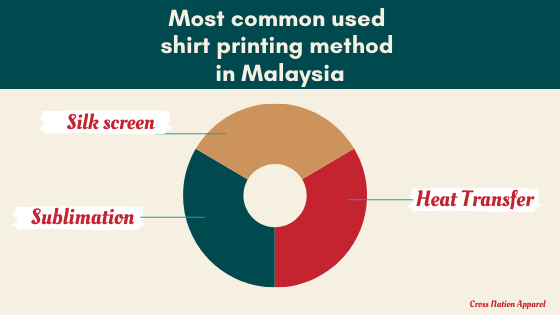 most common used shirt printing method in Malaysia