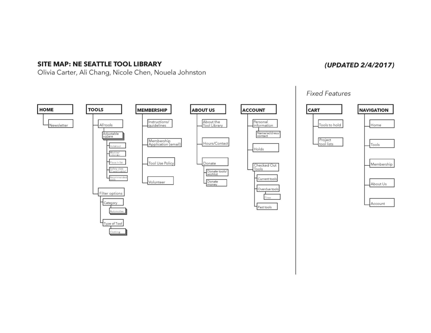 Tremendous database diagram tool online dolgular tremendous er diagram online tool free tags er diagram online pooptronica