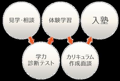 見学・相談→学力診断テスト→体験学習→カリキュラム作成面談→入塾