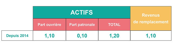 taux cotisations.png