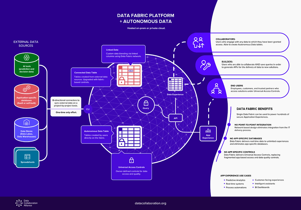 Data fabric platform combined with autonomous data enables data intelligence