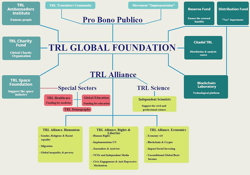 TRL Global Foundation