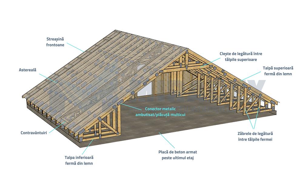 Sectiune acoperiș din ferme din lemn tip mansardă pe placă de beton by Miradex Wooden Buildings