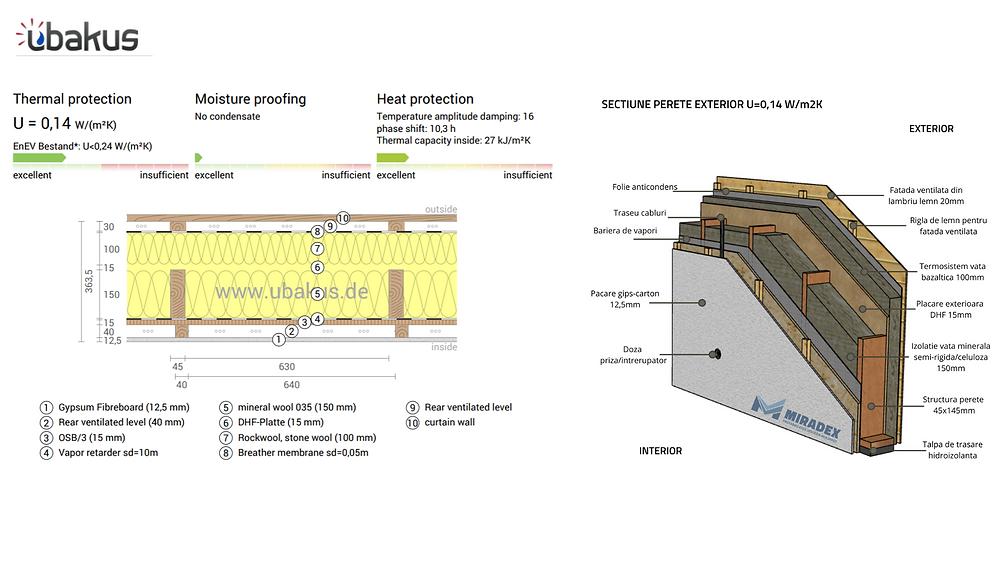Stratificație perete timberframe la nivel semi-finisa, cu coeficient U de casă pasivă. Simulare termică în Ubakus