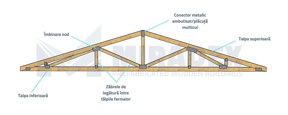 Din ce este alcătuită o fermă din lemn prefabricată cu conectori MiTek by Miradex Wooden Buildings