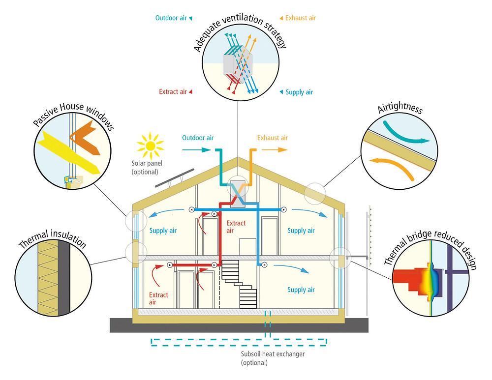 Cele 5 principii de proiectare ale unei case pasive: termoizolatie corespunzatoare, etanseitate la aer, reducerea puntilor termice, ferestre eficiente energetic si ventilatie cu recuperare de caldura