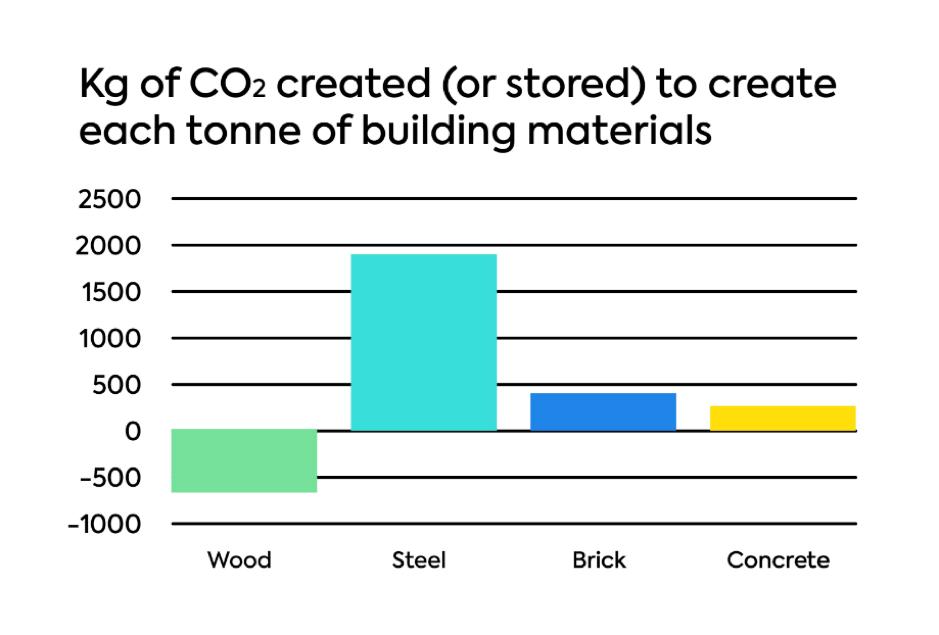 Fiecare material de constructie are o amprenta de carbon asociata. Lemnul are amprenta negativa deoarece prin crestere, absoarbe CO2 din atmosfera prin fotosinteza si astfel foloseste carbonul pentru a creste