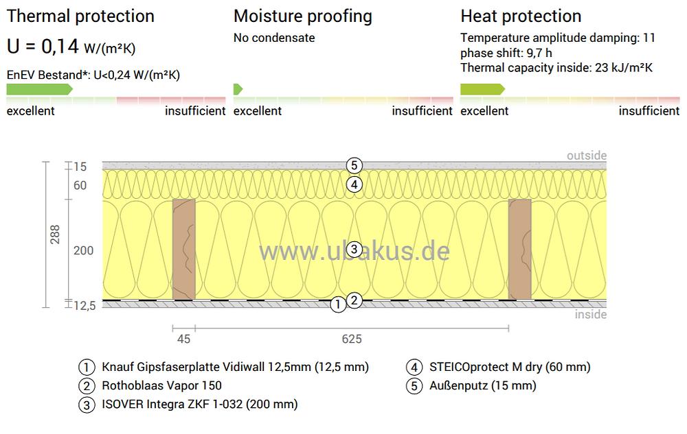 Simulare termică a unui perete la standard de casă pasivă. Izolatie termica 20 cm vata minerala, termosistem din placa din fibra lemnoasa steico. U=0,14 W/m2K
