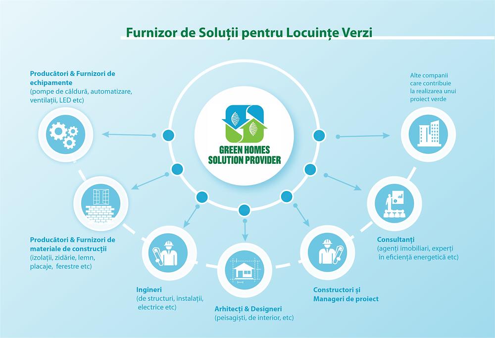 Cine sunt Furnizorii de Soluții pentru Locuințe Verzi: arhitecți, proiectanți, constructori, furnizori și producători de materiale și echipamente, consultanți etc
