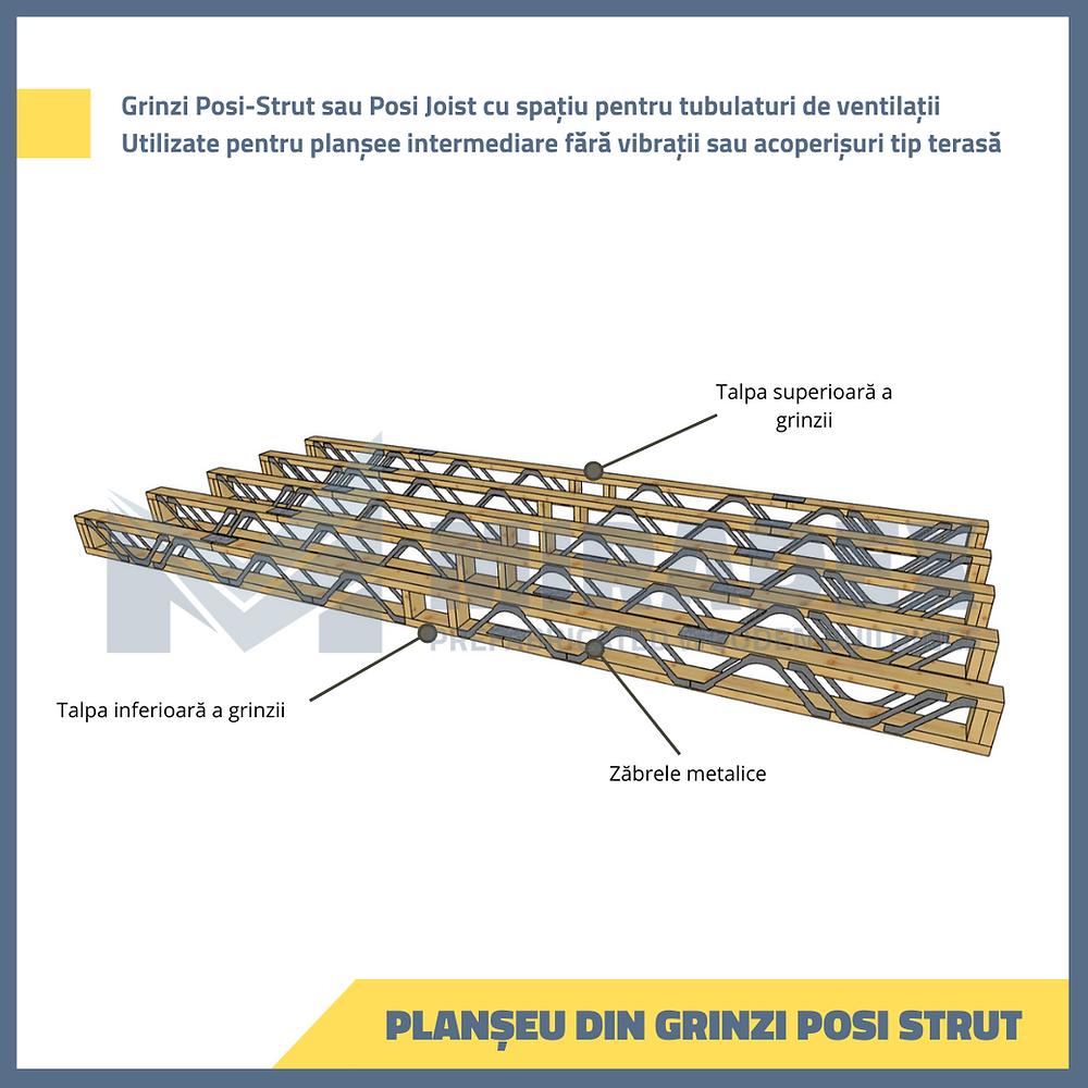 Grinzi Posi-Strut sau Posi-Joist pentru plansee rigide care nu transmit vibratii. Sunt elemente prefabricate cu conectori multicui pe principiul grinzilor cu zabrele