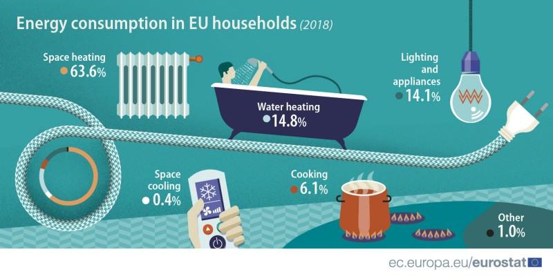 Consumul de energie în locuințele din Uniunea Europeana. Sursa Eurostat