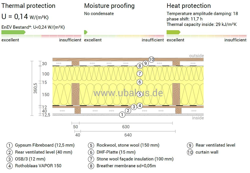 Simulare termică a unui perete la standard de casă pasivă