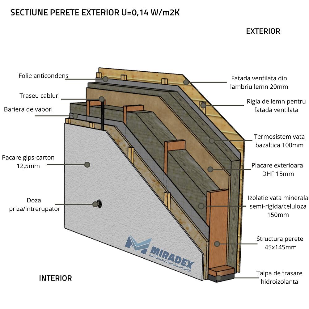 Detaliu perete exterior in sistem timberframe la standard de casă pasivă