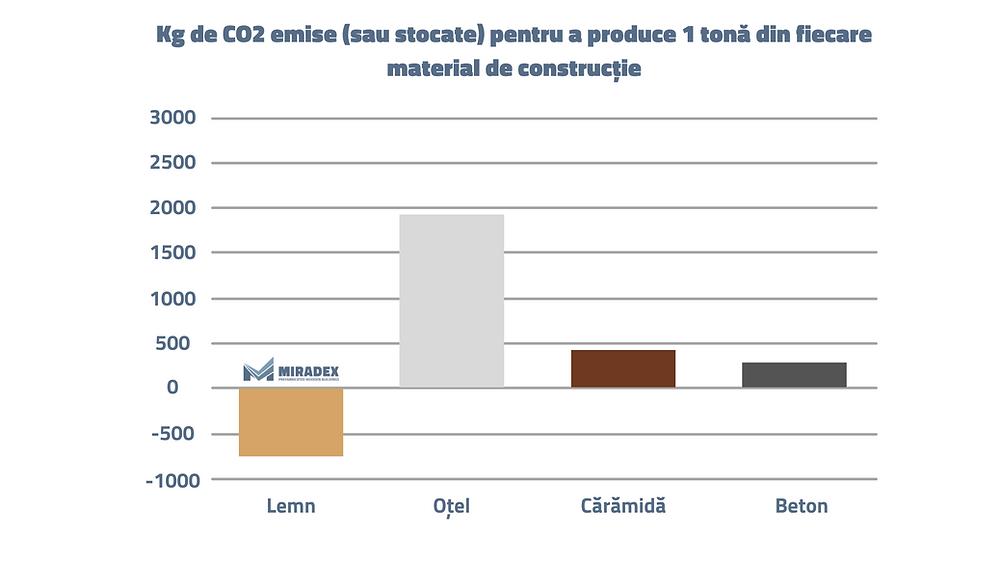 Kg de CO2 emise (sau stocate) pentru a produce 1 tona din fiecare material de constructie. Amprenta de carbon a fiecarui material de constructie: lemn, caramida, otel, beton