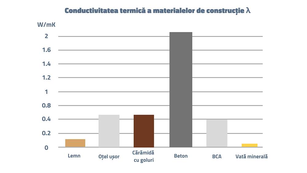 Conductivitatea termică a materialelor de construcție: lemn, oțel, cărămidă, beton, BCA, vată minerală