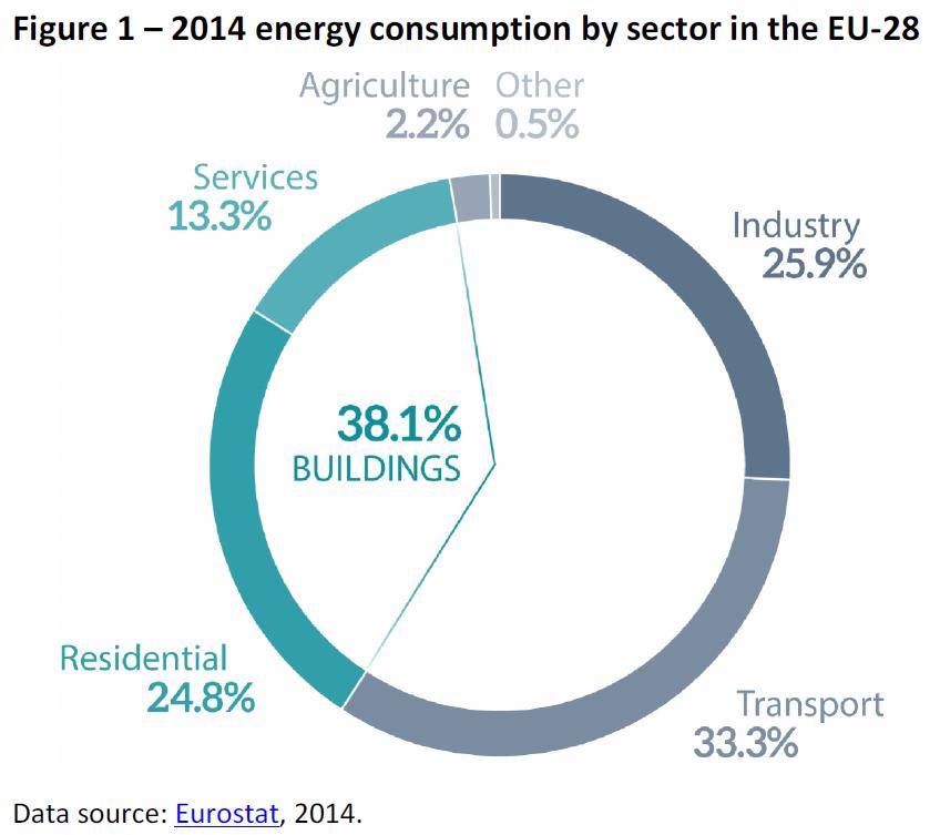 Ponderea consumului de energie la nivelul Uniunii Europene pe fiecare sector. Consumul de energie are o pondere semnificativă