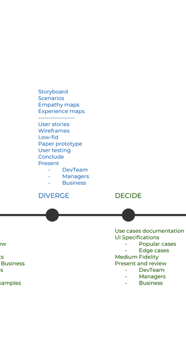 Process and lifecycle breakdown