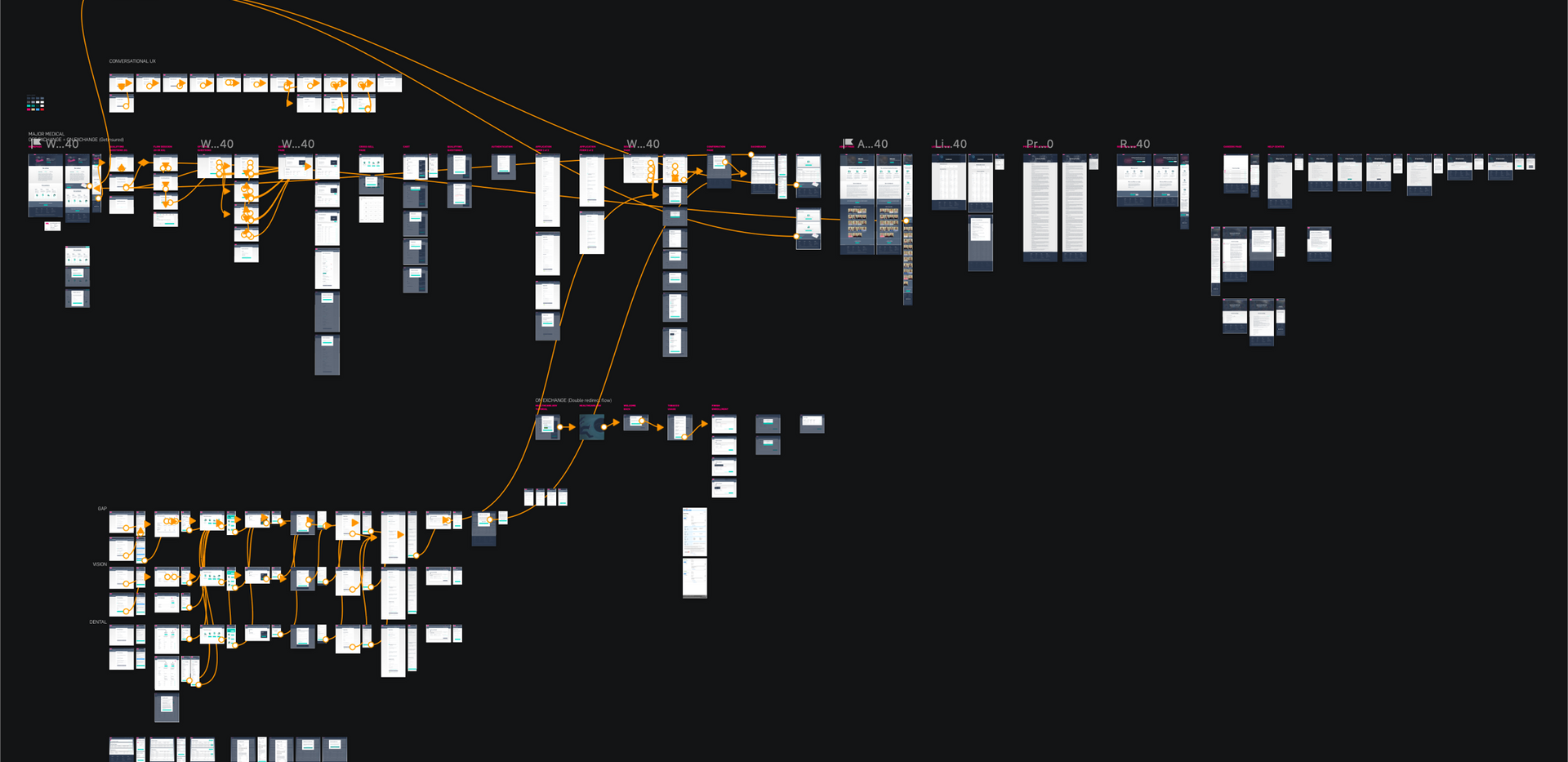 User flows / Detailed UI sitemap / Evolving digital prototype