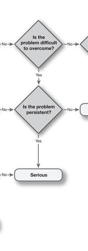 Prioritising usability problems