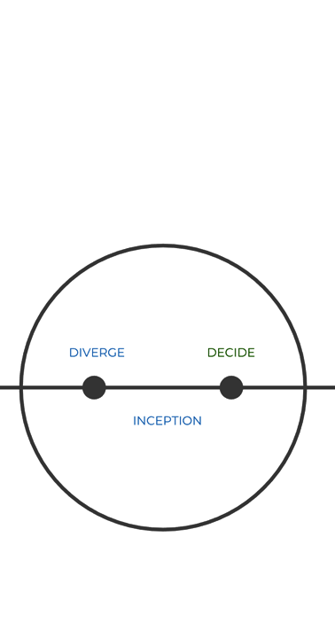 UX Process and lifecycle