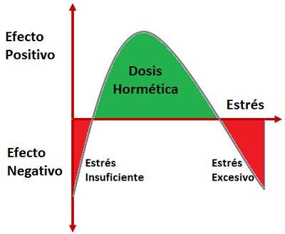 Estrés y hormesis