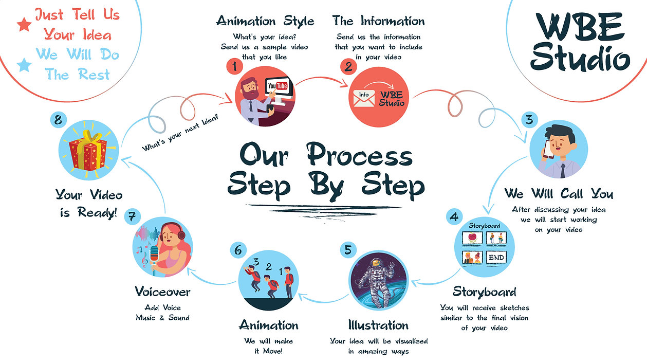 WBE Process Step By Step