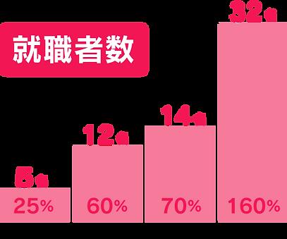 移行グラフ1.png