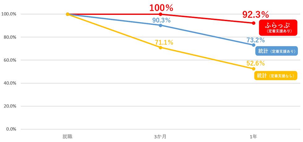 ふらっぷグラフ.png