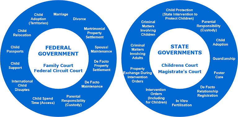 Family Law - State and Commonwealth Juri