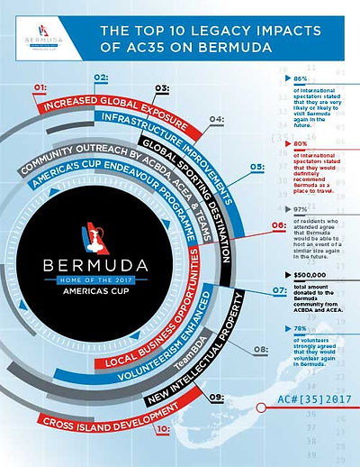 America's Cup Impacts on Bermuda