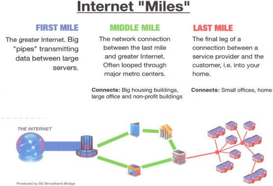 internet_miles.jpg