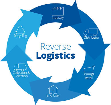 what-is-reverse-logistics.jpg