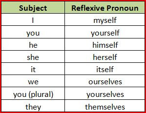 R is for. . . Reflexive Pronouns Cause A Ruckus | JaniceHeck |Reflective Pronoun